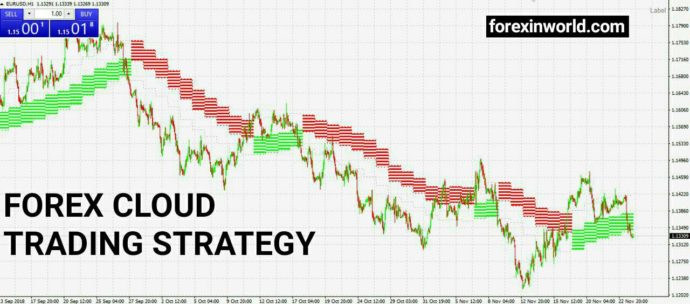 forex cloud strategy
