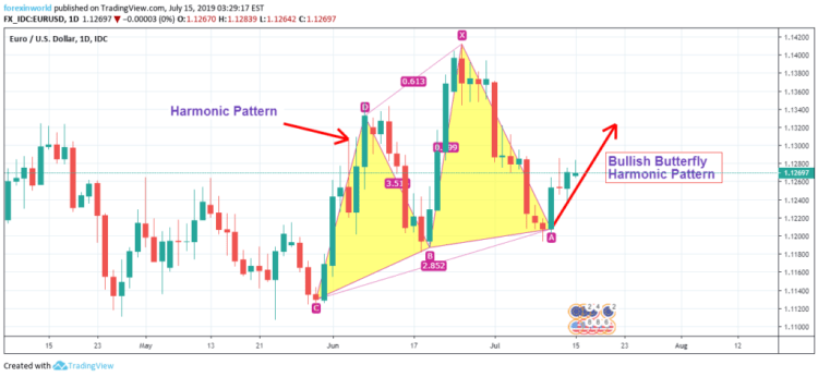 Bullish Butterfly Harmonic Pattern