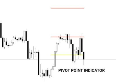Pivot Point Indicator Free Download ⋆ FOREX IN WORLD