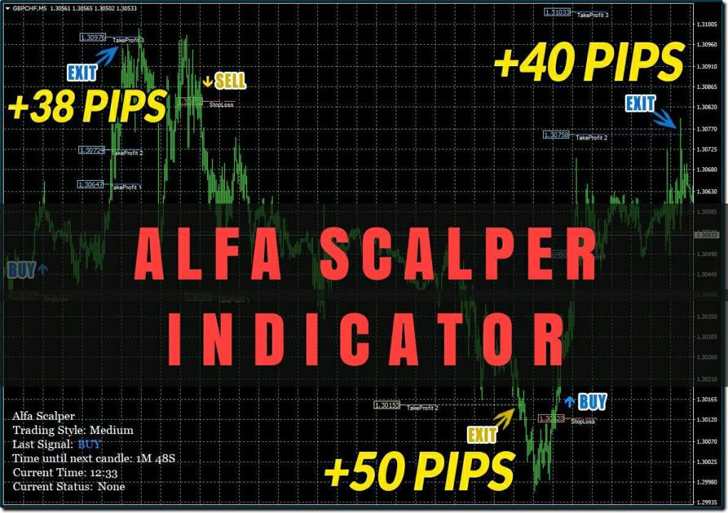 alfa scalper indicator