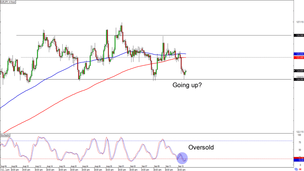 Chart Art work: Currency Inaccurate Occasion With EUR/JPY and GBP/NZD