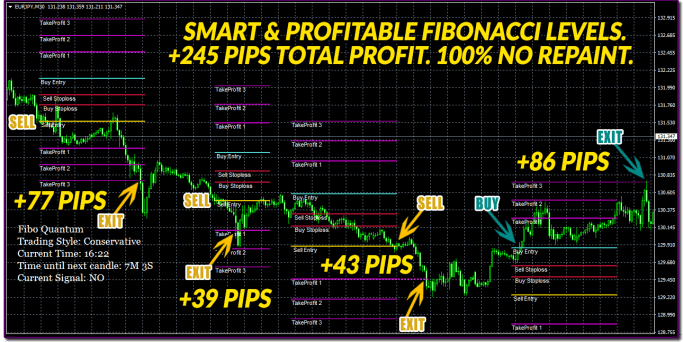 Extremely Correct Trades with Fibo Quantum