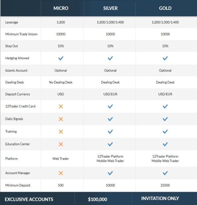 12trader accounts | 12 trader islamic account options