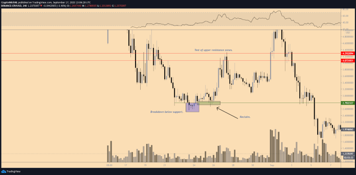 CRV/USD 4-hour chart