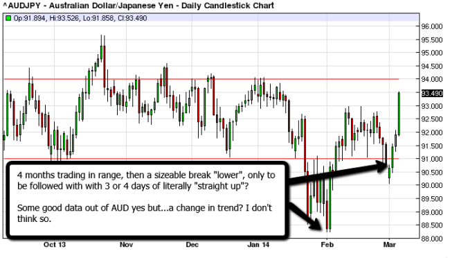 AUD_JPY_200_Forex_Kong_Trading_March