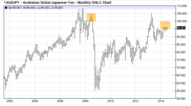 Australian_Dollar_During_Risk_Aversion