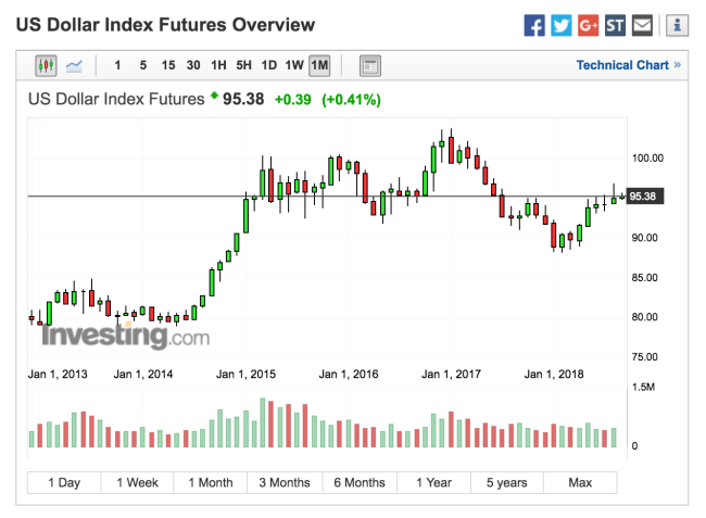 USD To Fall Big Time