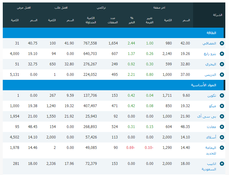 c0b7380aa جميع الاسهم اليوم - تحليل جميع الاسهم السعودية الرابحة اليوم تداول مباشر -  فوركس لكس