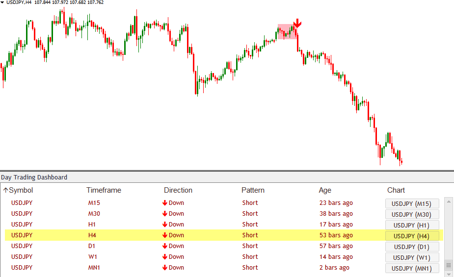 Download Day Trading Dashboard Forex Indicator The Most ...