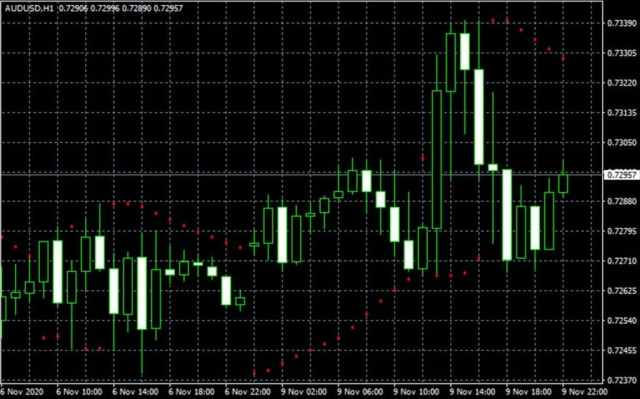 Parabolic and reverse currency forex indicator
