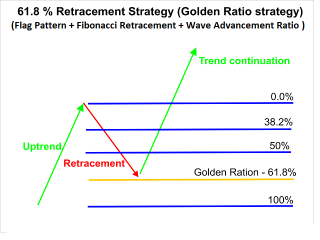 61.8 strategy
