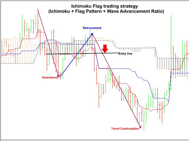 ichimoku flag trading