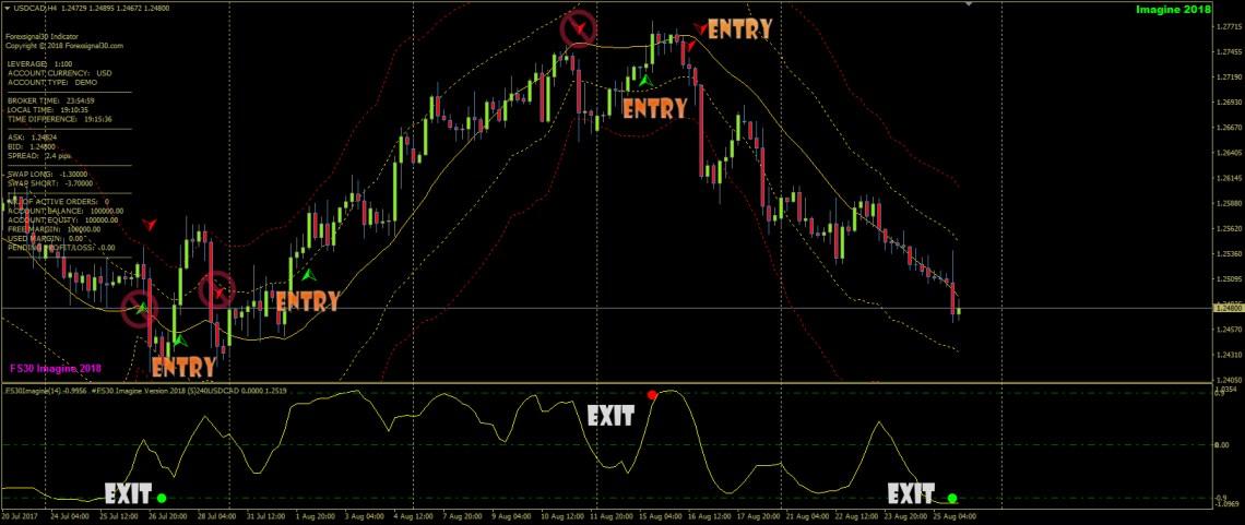 Forex Signal 30 Imagine (2)