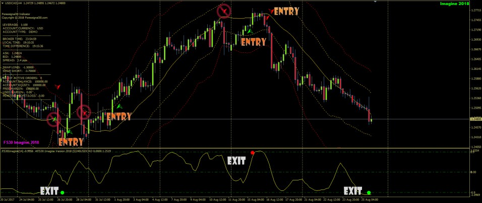 Forex Signal 30 Imagine (2)