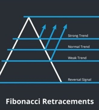 Fibonacci: Price Extension - The Best Forex Signals 2019, No