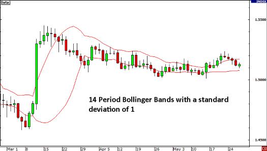 bollinger band indicator MT4