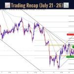 Trading Recap Forex Online Technical Analysis Signals