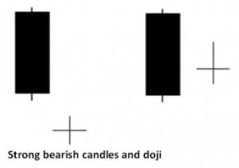 Strong bearish candles and doji