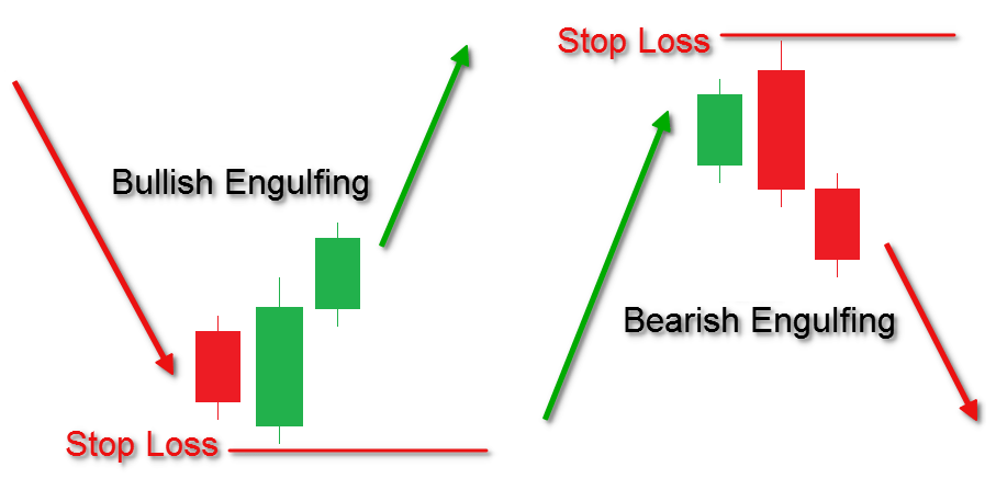 Image result for stop loss in bullish and bearish engulfing pattern