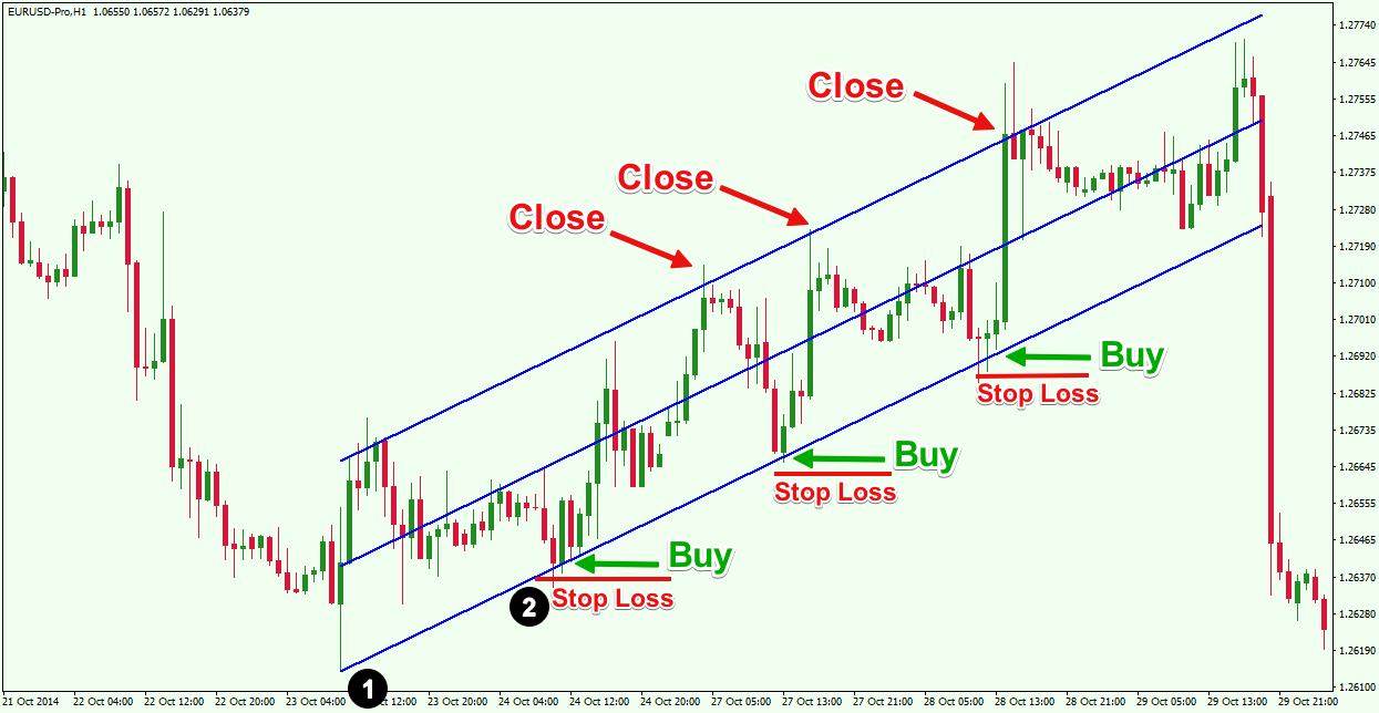 Linear-Regression-Trading-Strategy-1-