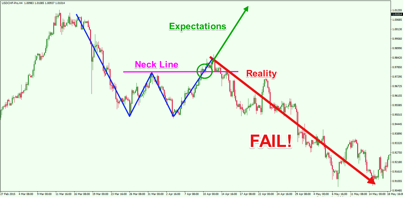 Swing failure pattern forex