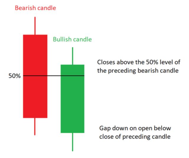 Bullish Piercing Line Candlestick Pattern Example