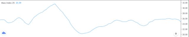 Mass-Index-Indicator