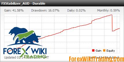 FXStabilizer Durable AUDUSD EA is a best profitable Forex software