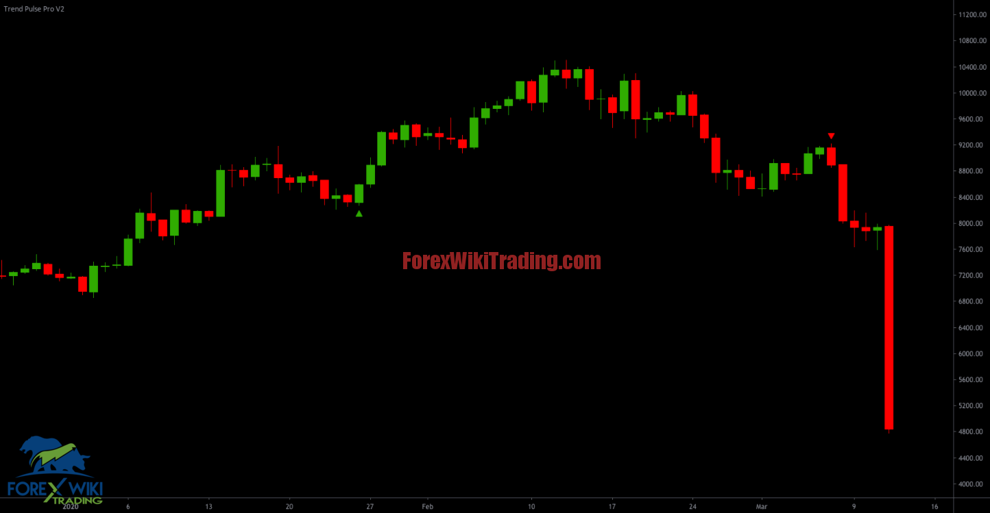 Trend Pulse Pro V2 Gold Trading Signals TradingView