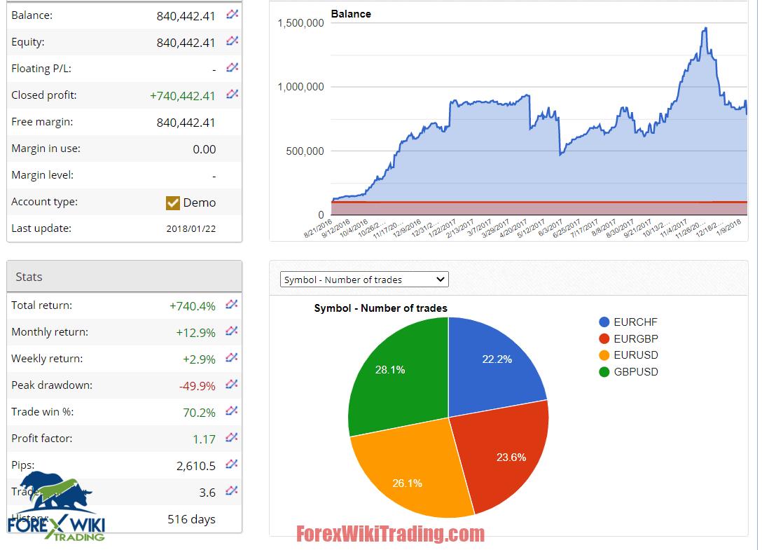 AI Forex Training Worth Free Version