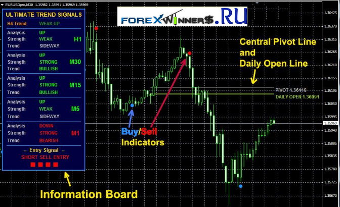 Forex Ultimate Trend Signals Indicator | Forex Winners ...