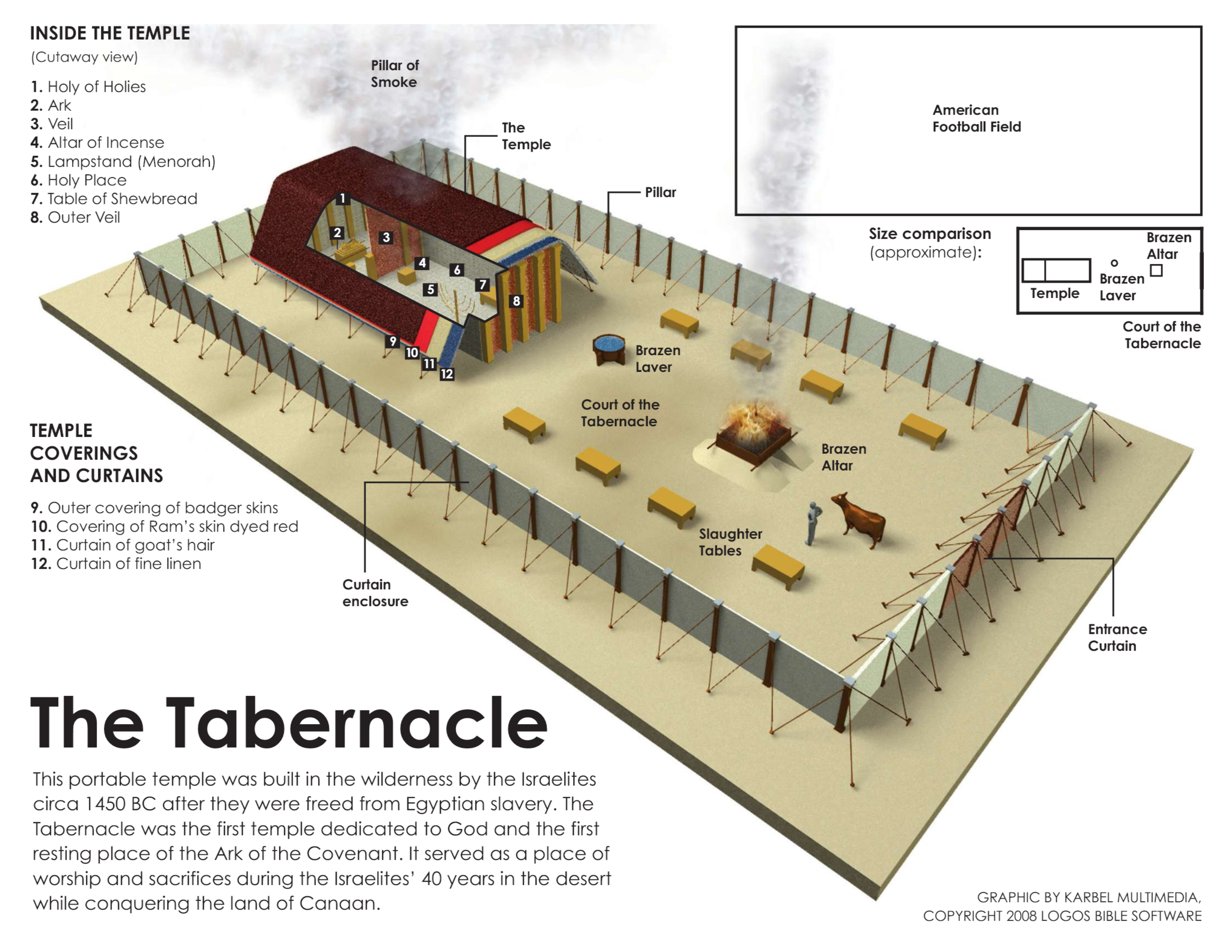 The Tabernacle Going Behind The Curtain Grace