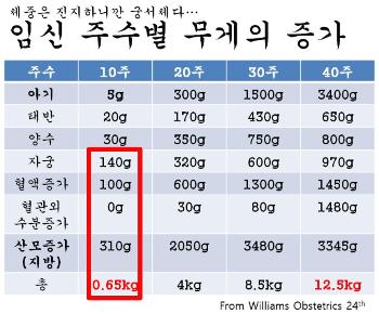 임신10주 산모의 변화 (5).jpg