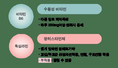 비타민 B6 와 독실라민