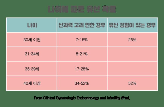 나이에 따른 유산확률