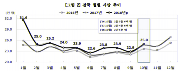 전국 월별사망 추이, 2018년 10월 통계
