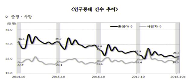 전국 월별 출생/사망 추이, 2018년 10월 통계