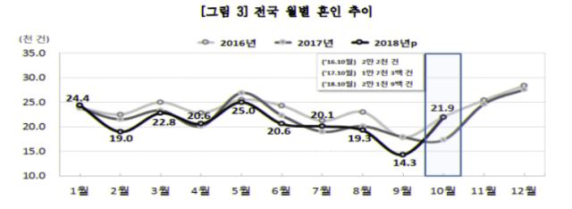 전국 월별 혼인 추이, 2018년 10월 통계