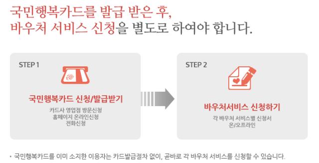고운맘카드-국민행복카드