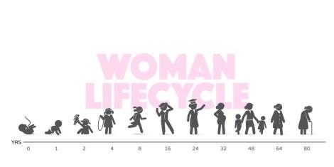 여성의 라이프 사이클 출생 통계 사망 통계