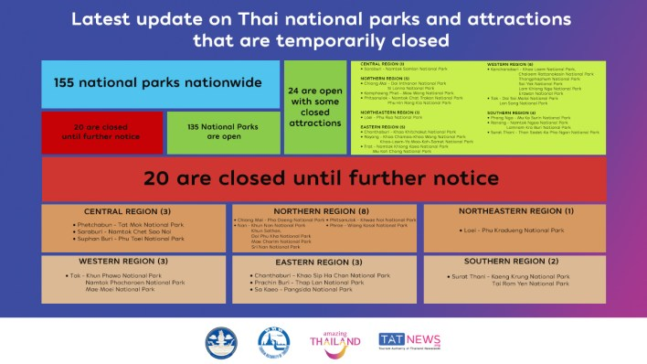 Latest update on Thai national parks and attractions that are temporarily closed