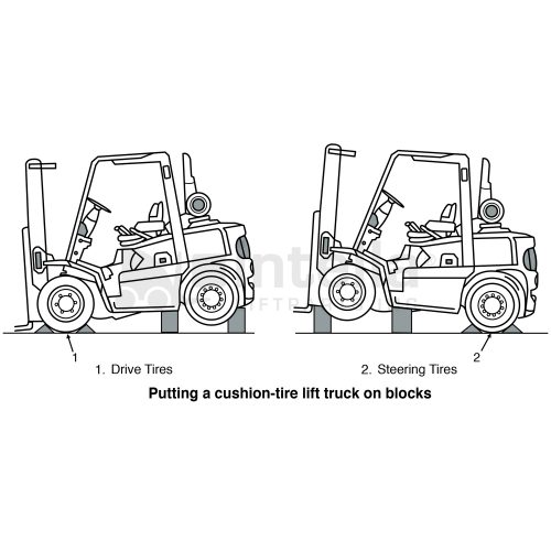 How To Put Internal Combustion Engine I C E Forklift In
