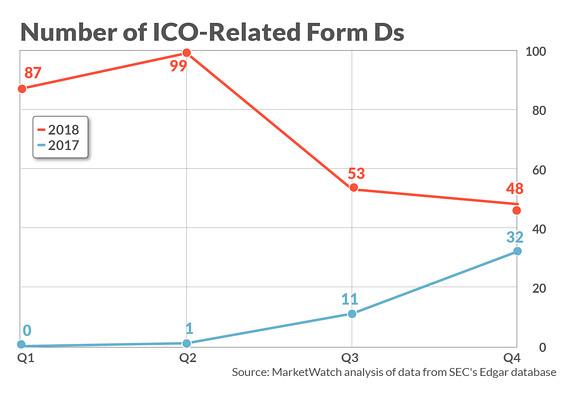 В прошлом году SEC одобрила почти 300 ICO, собравшие более  млрд