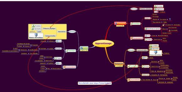 Carte mentale réalisée avec XMind sur les modalités d'apprentissage