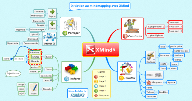 Carte mentale XMind sur les quatre phases de l'atelier logiciel de mindmapping