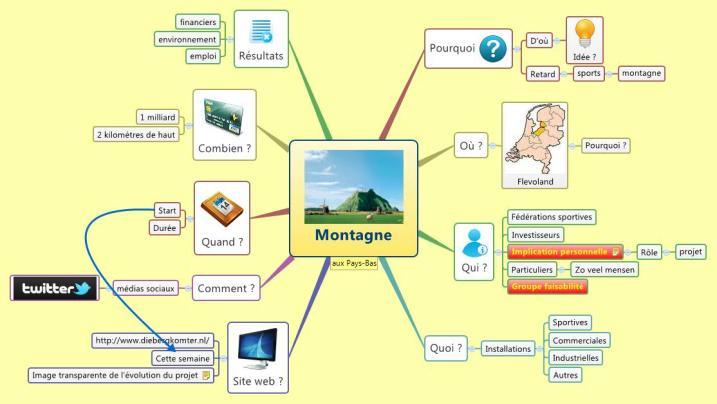 Carte mentale réalisée avec le logiciel de mindmapping XMind