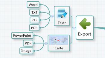 Exportation de la carte mentale XMind vers Word, RTF, TXT, PDF ou Powerpoint