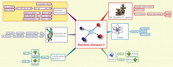 Carte mentale réalisée avec XMind par une étudiante du secondaire afin d'étudier son cours de chimie