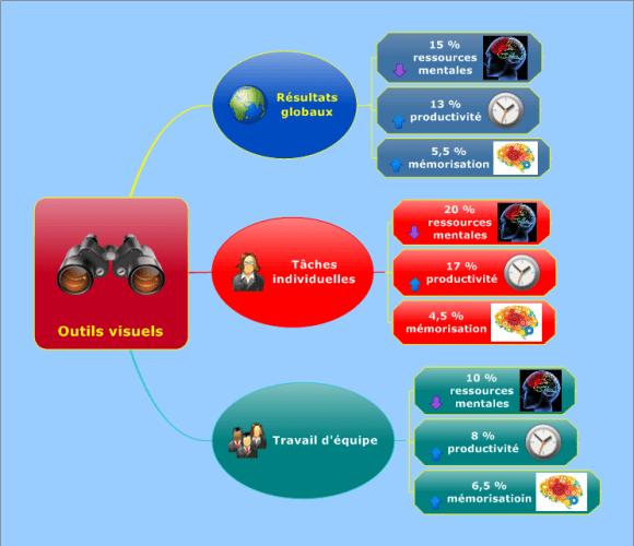 Mindmap MindManager - résultat de l'enquête sur la productivité