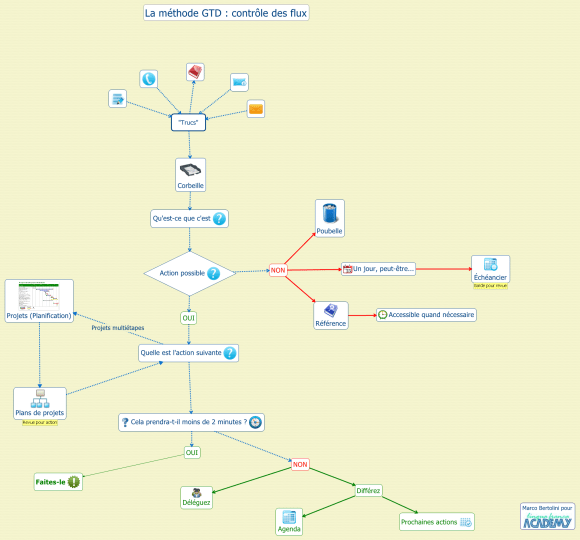 Carte conceptuelle sur le flux de travail dans Getting Things Done créée avec XMind
